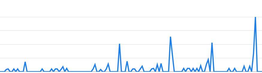 'Casino utan Spelpaus' in Sweden - from Google Trendsn